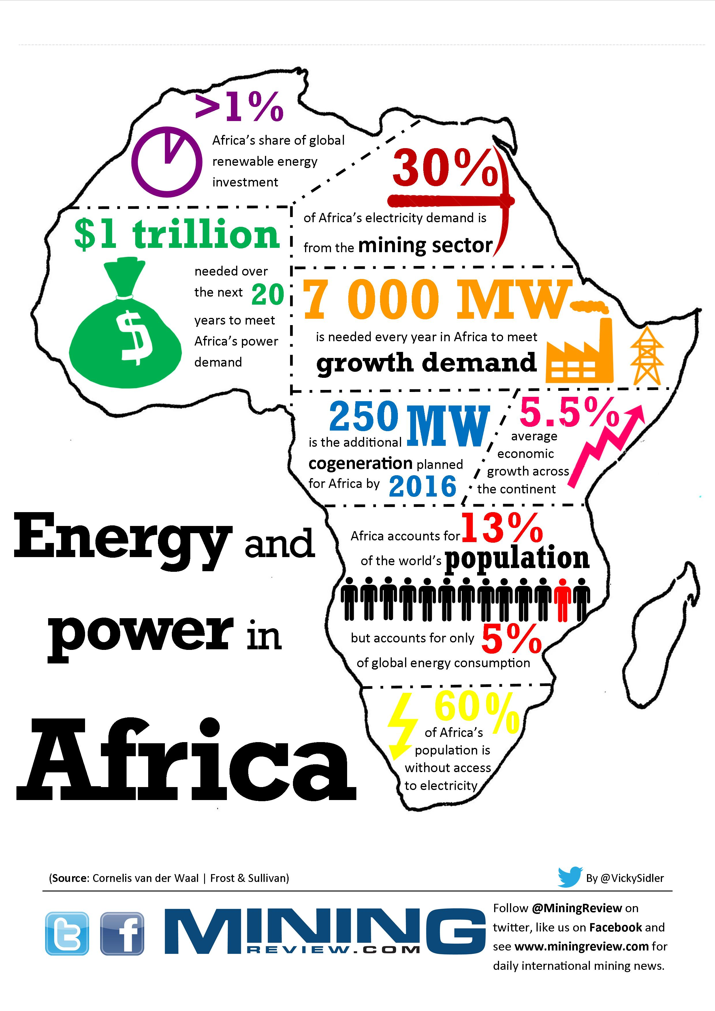 Infographic Energy And Power In Africa Miningreview Com
